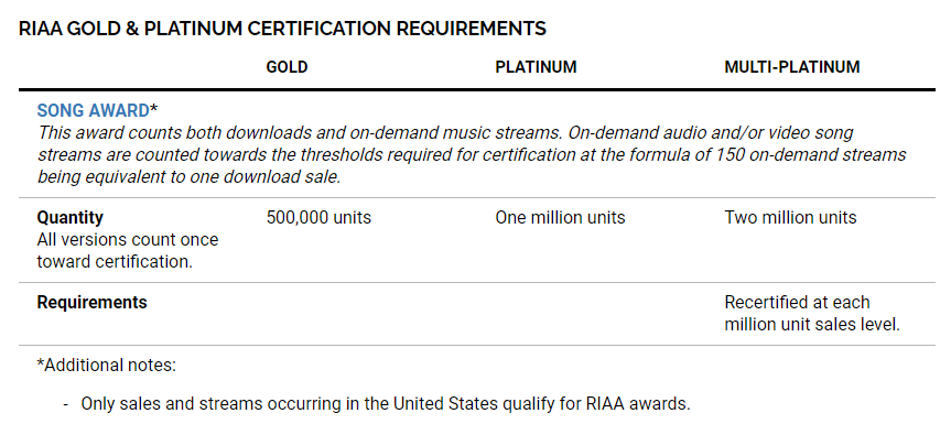 certifications singles USA