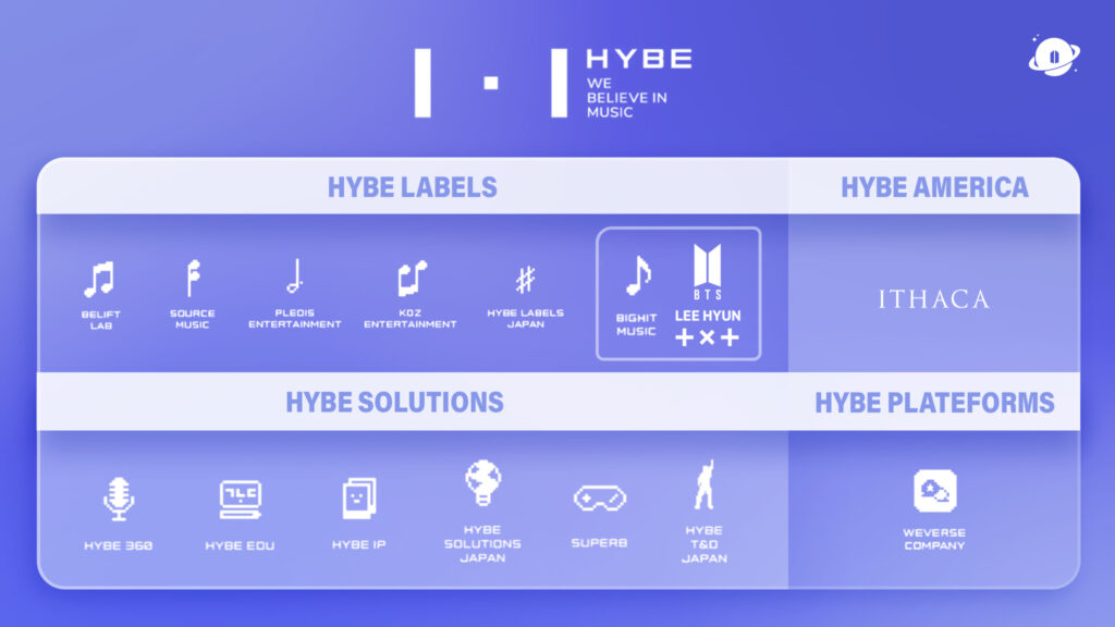 HYBE et BigHit Music diagramme